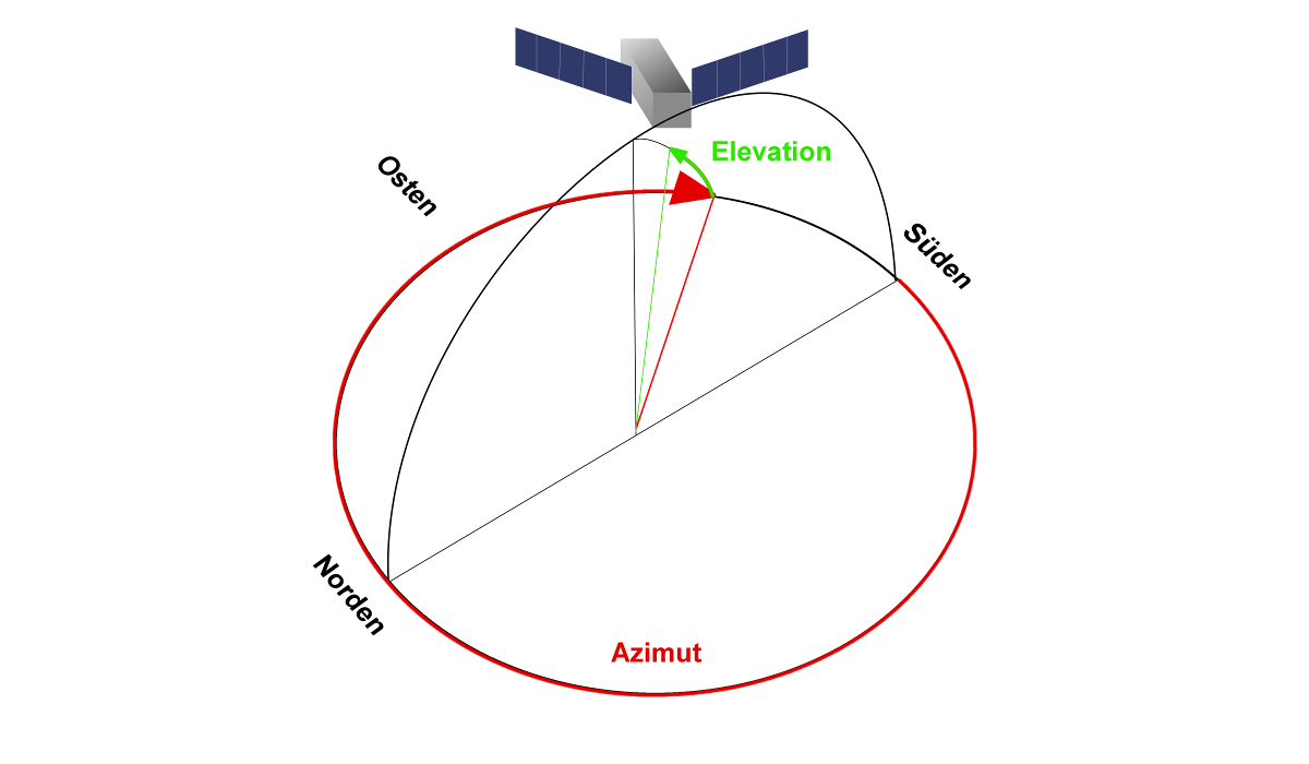 Zeichnung Sat Satelliten Azimut Elevation
