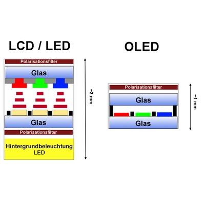 OLED LCD LED Zeichnung Grafik sqa