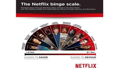 Netflix Binge Watching: Genießer oder Koma-Gucker?