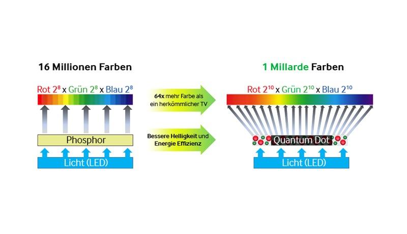Quantum-Dot-Energieeffizienz