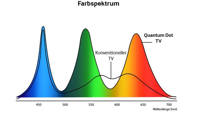 Quantum Dot Farbspektrum