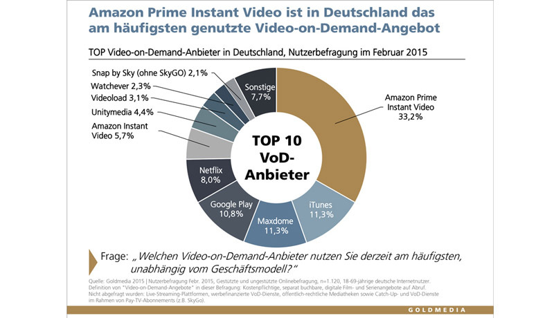 Video-on-Demand: Amazon Prime Instant Video ist Spitzenreiter