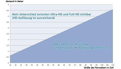Gehören Full-HD Fernseher schon zum Elektroschrott?