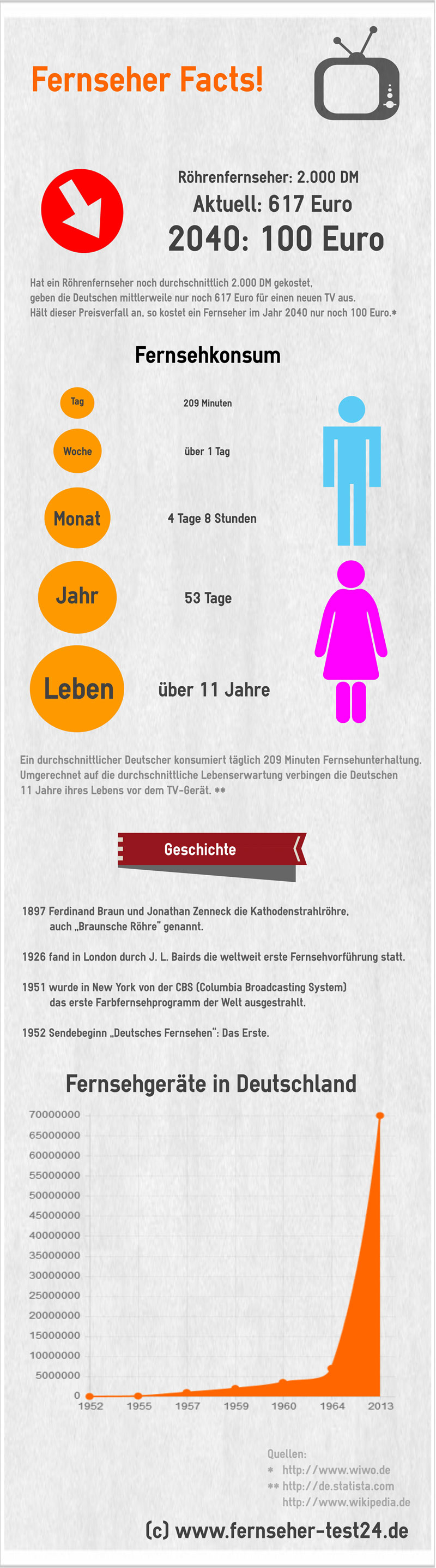 infografik fernseher facts fernseher test 2019. Black Bedroom Furniture Sets. Home Design Ideas